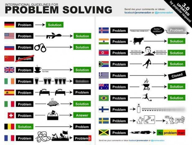 problem solving guideline